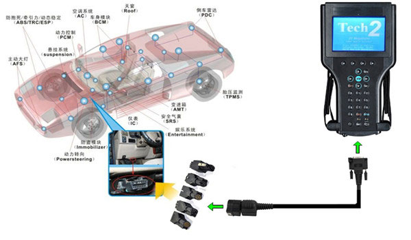 GM Tech2 GM Diagnostic Scanner