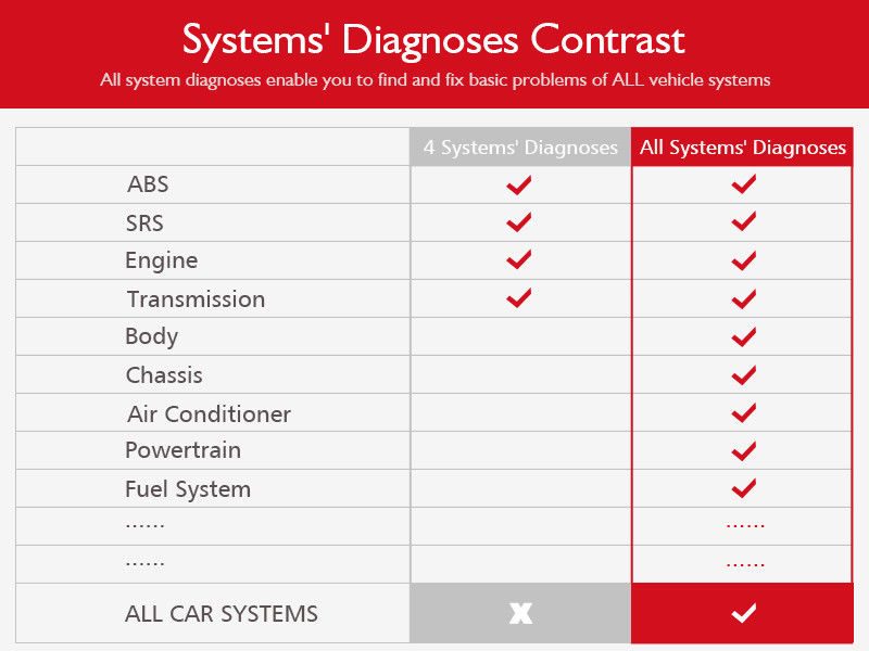 md802-all-system-vs-4-system